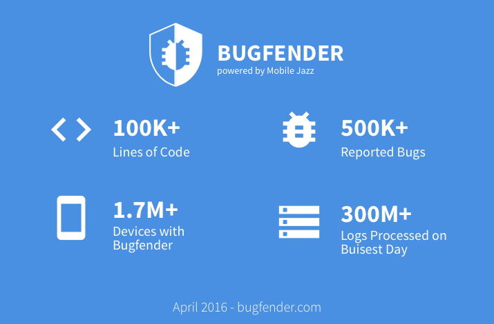 Bugfender Stats 2016.04